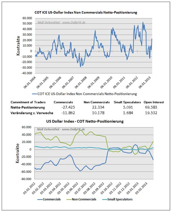USDollarCOT_body_Picture_4.png, Großspekulanten zeigen sich bullish im ICE Futures U.S. Dollar Index
