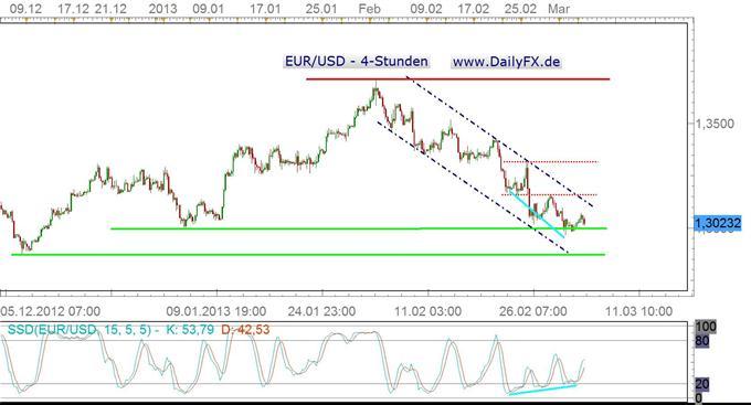 EZB: Hawkish oder dovish – das ist hier die Frage