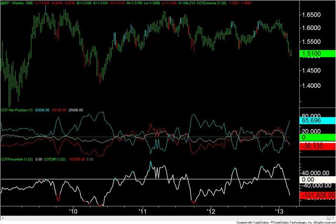 Euro_Move_Continues_to_Elude_Traders_body_GBP.png, Euro Bewegung weicht den Tradern weiterhin aus