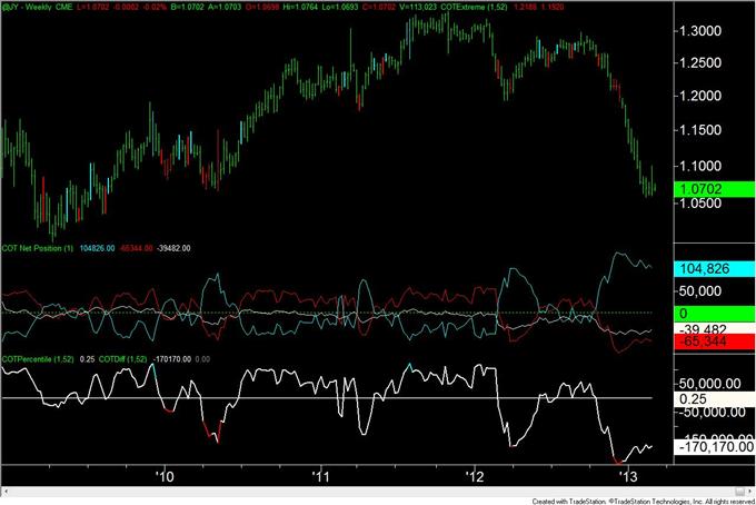 Euro_Move_Continues_to_Elude_Traders_body_JPY.png, Euro Bewegung weicht den Tradern weiterhin aus
