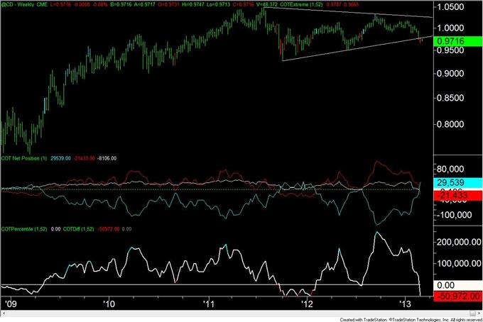 Euro_Move_Continues_to_Elude_Traders_body_cad.png, Euro Bewegung weicht den Tradern weiterhin aus