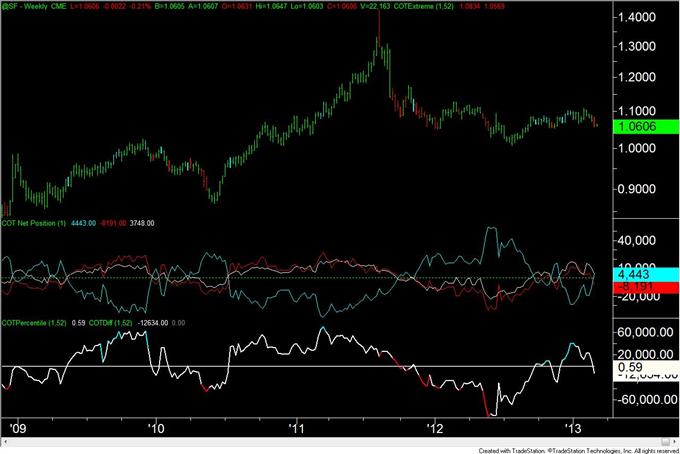 Euro_Move_Continues_to_Elude_Traders_body_chf.png, Euro Bewegung weicht den Tradern weiterhin aus