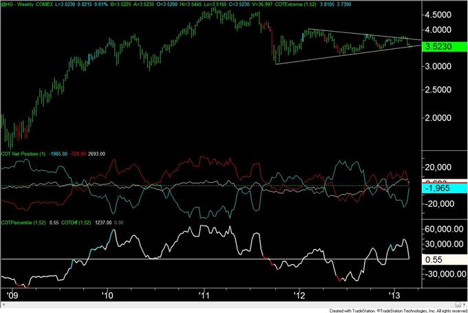 Euro_Move_Continues_to_Elude_Traders_body_copper.png, Euro Bewegung weicht den Tradern weiterhin aus