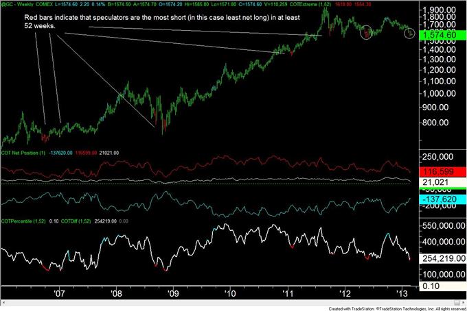 Euro_Move_Continues_to_Elude_Traders_body_gold.png, Euro Bewegung weicht den Tradern weiterhin aus