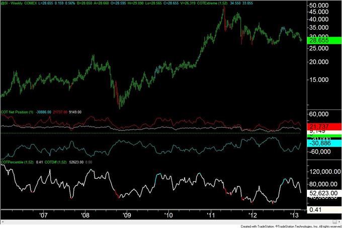 Euro_Move_Continues_to_Elude_Traders_body_silver.png, Euro Bewegung weicht den Tradern weiterhin aus