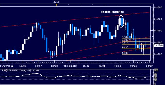 NZD/USD Technical Analysis 03.05.2013