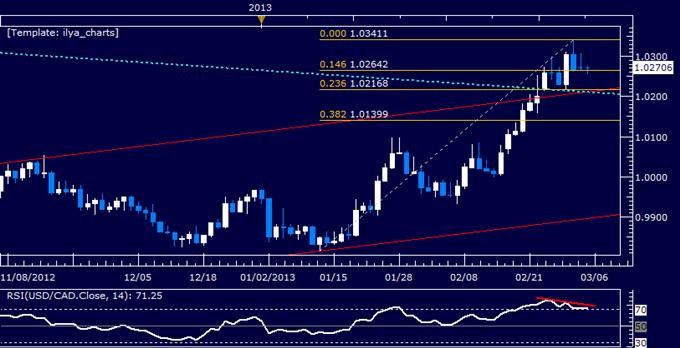 USD/CAD Technical Analysis 03.05.2013