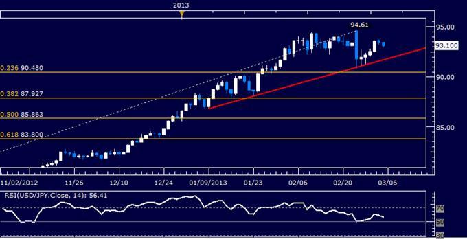 USD/JPY Technical Analysis 03.05.2013