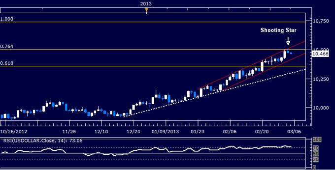 US Dollar technische Analyse 05.03.2013