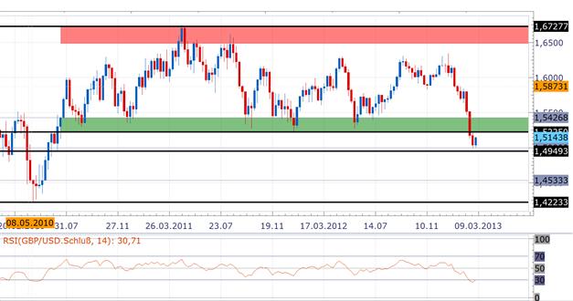 Retracement der Short-Bewegung im GBP/USD vor Zinssitzung der BoE