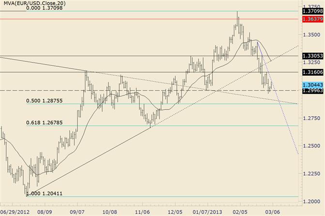 EUR/USD, 1,3100 dient als kurzfristiges Pivot