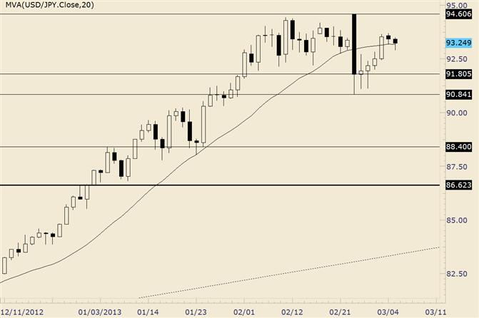 USD/JPY Range Taking Hold?