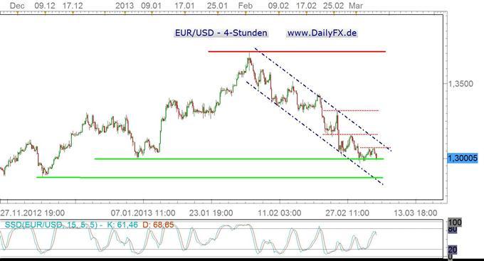 Charttechnisches_Bild_fuer_den_EURUSD_truebt_sich_vor_der_EZB_ein_body_eur4.jpg, Charttechnisches Bild für den EUR/USD trübt sich vor der EZB ein