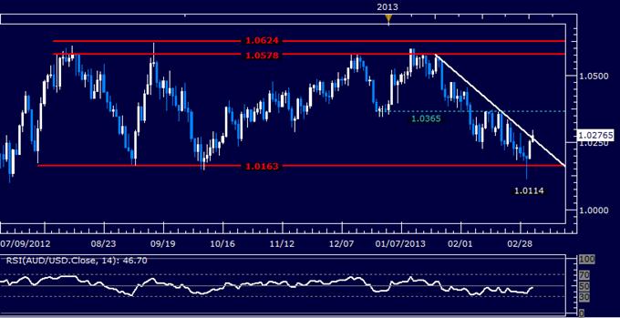 AUD/USD Technical Analysis 03.06.2013