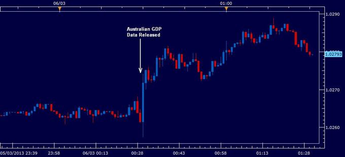 Australian Dollar Gains as Fourth Quarter GDP Rises