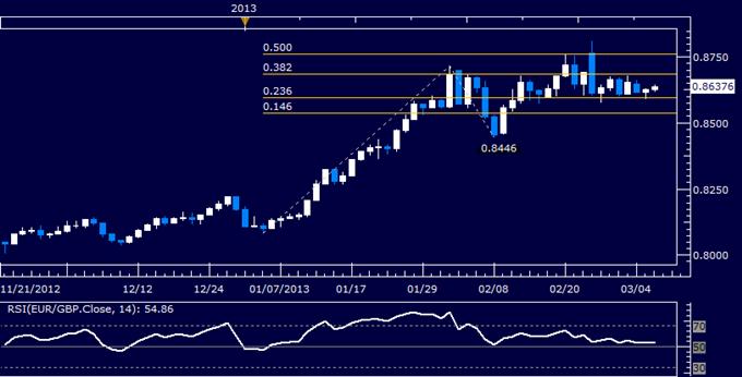 EUR/GBP Technical Analysis 03.06.2013
