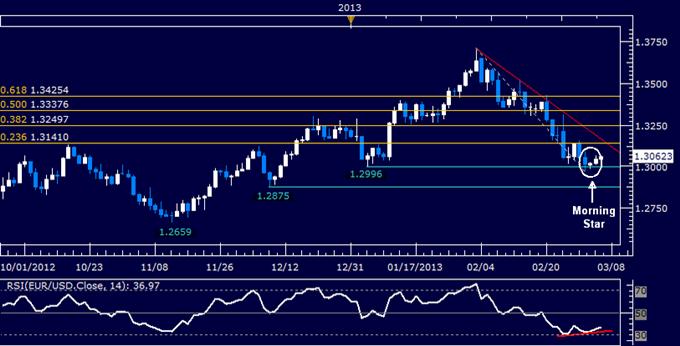 EUR/USD Technical Analysis 03.06.2013