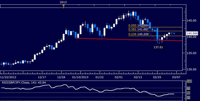 GBP/JPY Technical Analysis 03.06.2013