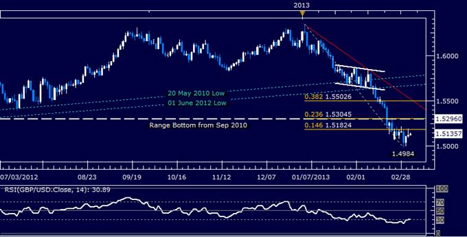 GBP/USD Technical Analysis 03.06.2013