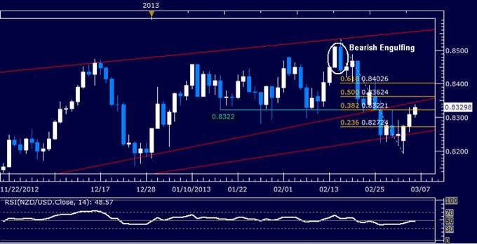 NZD/USD Technical Analysis 03.06.2013