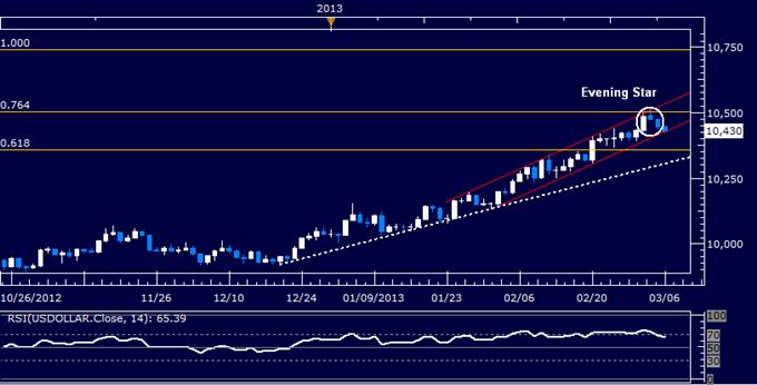 US Dollar Chart Warns of Reversal, S&P 500 Vulnerable