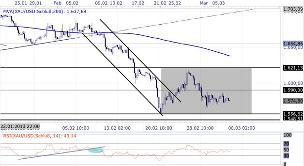 Gold_sentiment_0603_body_Picture_1.png, 06.03.  Kurzfristige Marktstimmung deutet weitere Goldschwäche an