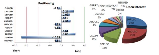 Gold_sentiment_0603_body_Picture_2.png, 06.03.  Kurzfristige Marktstimmung deutet weitere Goldschwäche an