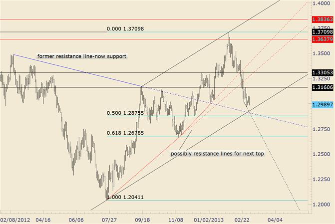EUR/USD nähert sich potentiell wichtiger Unterstützung mit fälliger EZB