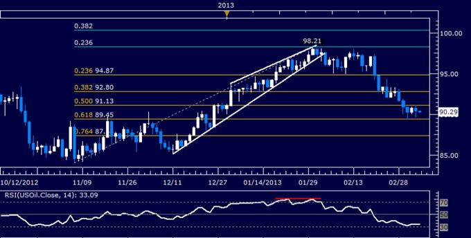 Le pétrole brut et l'or vont progresser si M. Draghi fait allusion à une prochaine relance