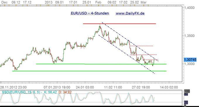 Draghi ein Schelm? Euro profitiert – zunächst oder nachhaltig?