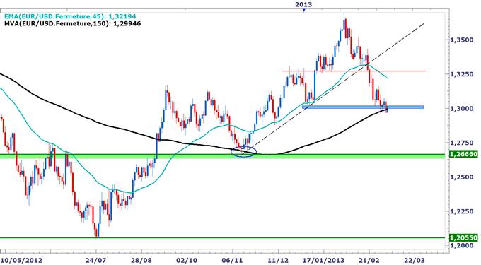 EURUSD_Signal_baissier_a_confirmer_avec_Draghi_body_EURUSD.png, EUR/USD : En attente de la BCE pour établir un biais directionnel