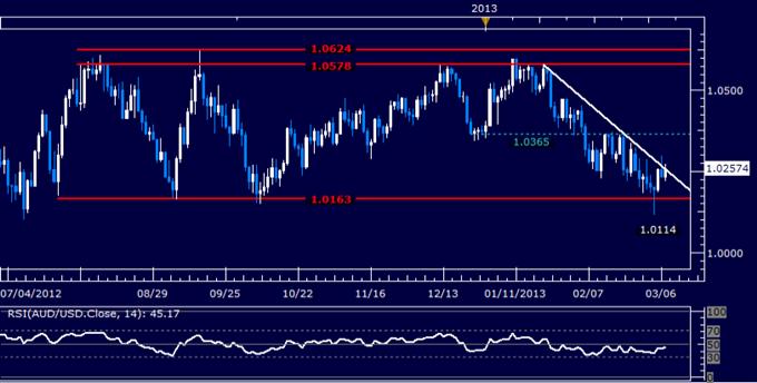 AUD/USD Technical Analysis 03.07.2013