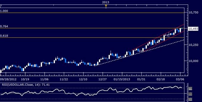 Dollar Threatens Resistance, S&P 500 Still at Risk of Reversal