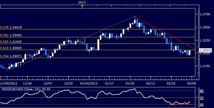 EUR/USD Technical Analysis 03.07.2013