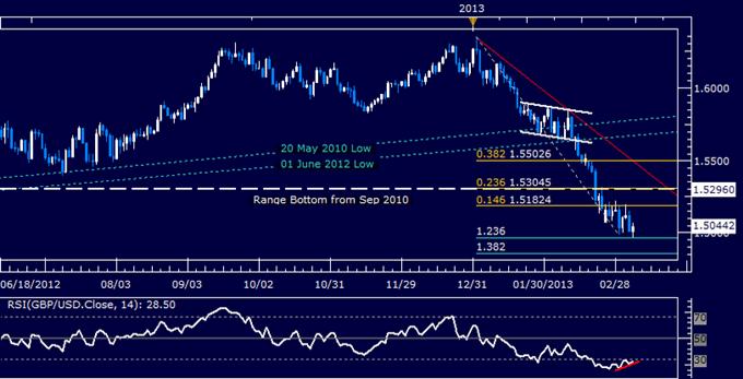 GBP/USD Technical Analysis 03.07.2013