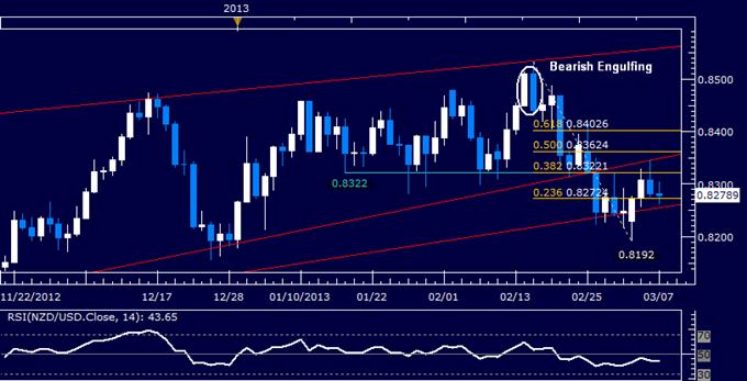 NZD/USD Technical Analysis 03.07.2013