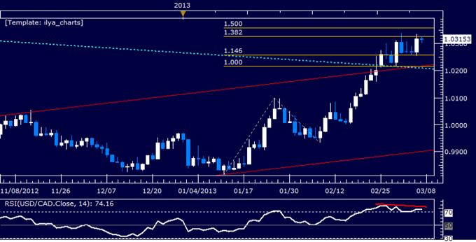 USD/CAD Technical Analysis 03.07.2013