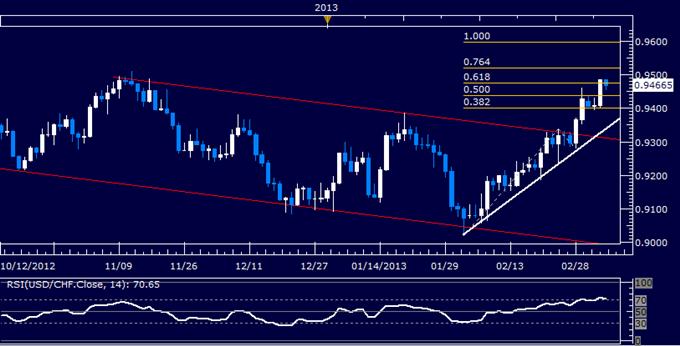 USD/CHF Technical Analysis 03.07.2013