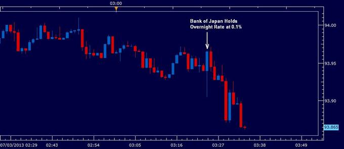 Yen Slightly Stronger as BOJ Leaves Rates, Asset Purchases Unchanged