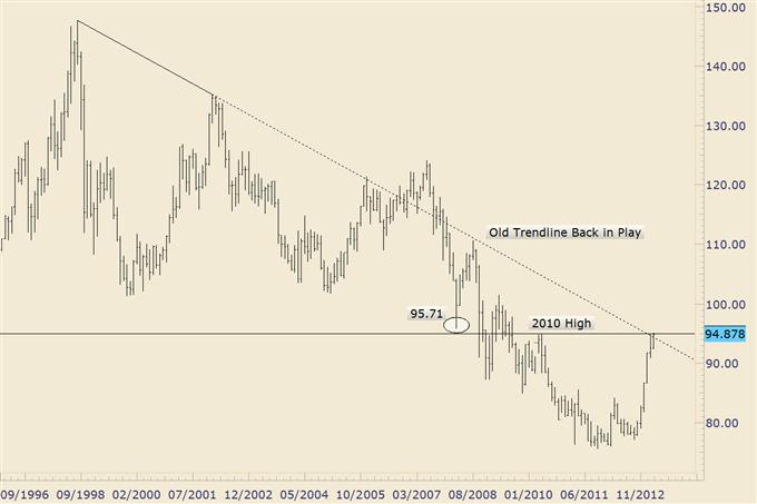 L'USD/JPY s'échange vers 95.00 et le meilleur niveau depuis août 2009