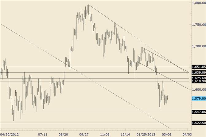 Gold Range zieht sich vor NFPs zusammen