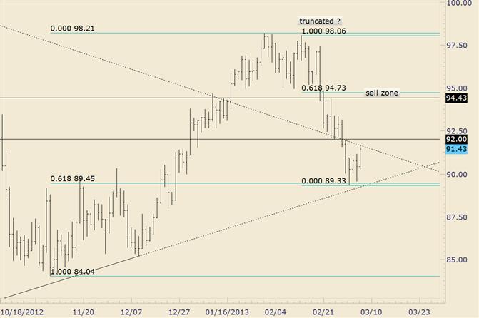 Crude-Abprall erreicht ehemalige Unterstützung bei 92,00