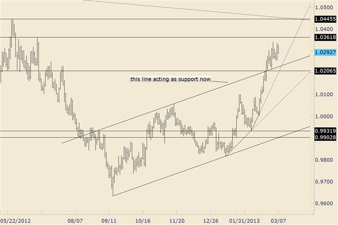 USD/CAD Inside Day on Thursday and Inside Week So Far