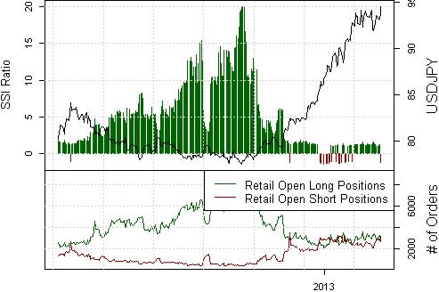 Der Japanische Yen gibt erneut nach, weiterer Fall wahrscheinlich
