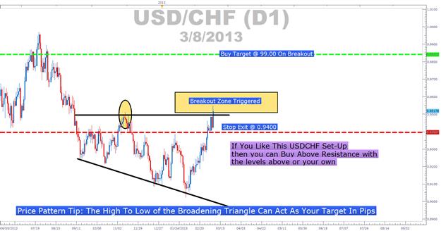 Broadening_Patterns_body_Picture_4.png, Sich ausbreitende Muster können Ihnen bei Breakout Trades helfen