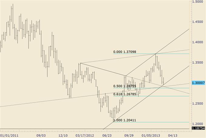 EUR/USD Trade at 1.3000 Still Constructive; S&P 500 Warning Flags
