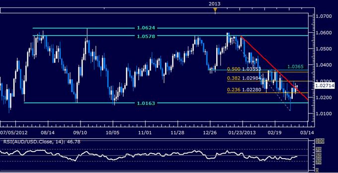 AUD/USD Technical Analysis 03.08.2013