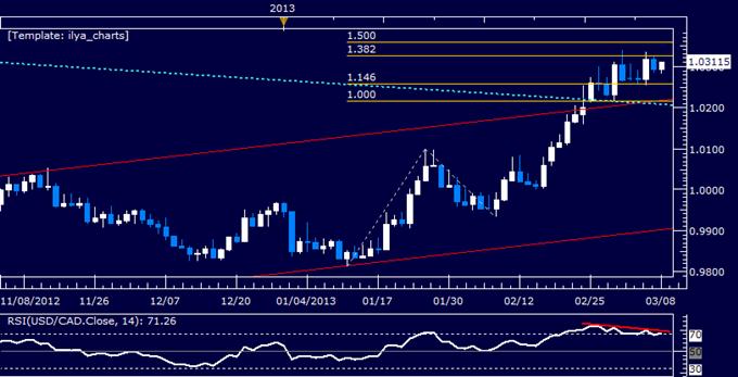 USD/CAD Chart Setup Warns of Weakness Ahead