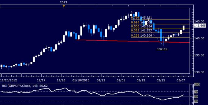 GBP/JPY Technical Analysis 03.08.2013