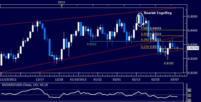 Le NZD/USD s'apprête à une cassure baissière
